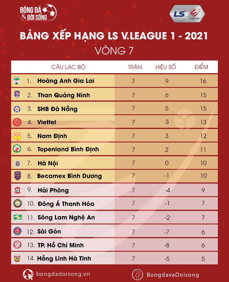 bang xep hang vleague 2021 vong 7